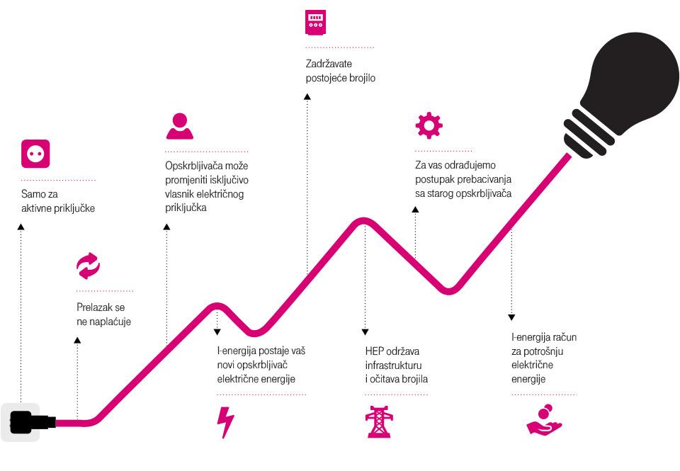 Jeftinija struja Hrvatskog Telekoma. Uštedite na računu za električnu struju.